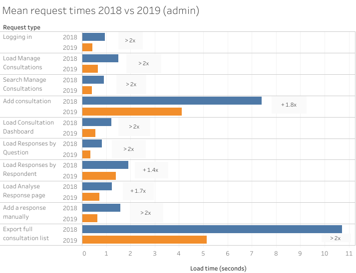 Mean request time 2018 vs 2019 (admin) graph.