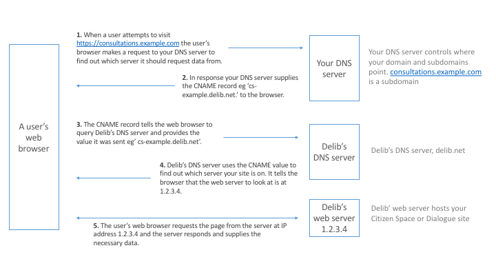 Diagram of how CNAME records work between Delib and customer DNS servers and web browsers